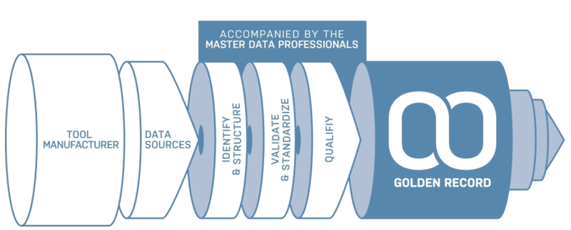 Golden Record - master data for tools in error-free data quality.