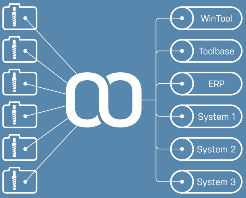 Master data management tool with the tooltracer.
